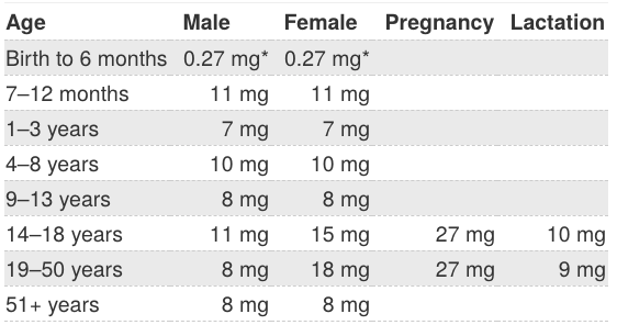 Table with daily iron intake.